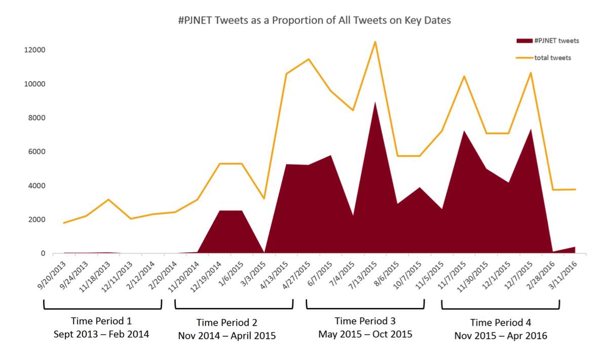 #PJNET Tweets as a Proportion of All Tweets on Key Dates
